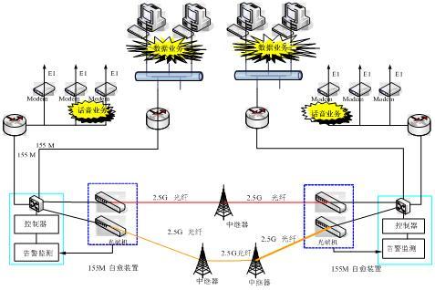 基于corba接口光纤通信网络自愈保护解决方案