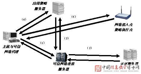 可信网络连接系统(tncs)